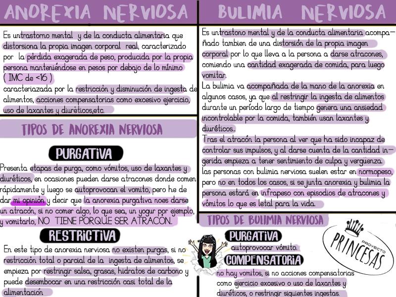 Términos: anorexia nerviosa y bulimia nerviosa